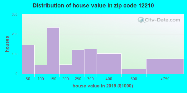 Zip code 12210 house/condo values in 2010
