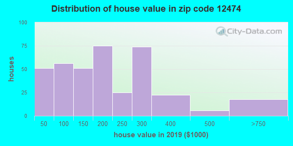 Zip code 12474 house/condo values in 2010