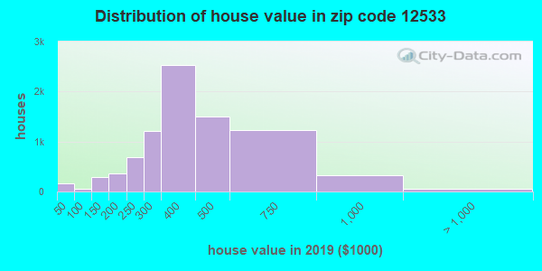 Zip code 12533 house/condo values in 2010