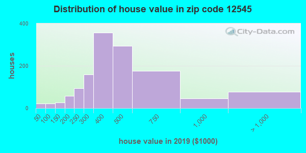 Zip code 12545 house/condo values in 2010