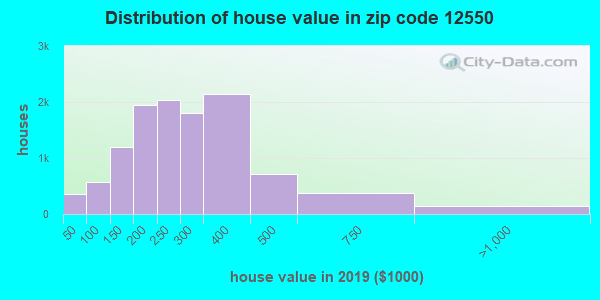 Zip code 12550 house/condo values in 2010