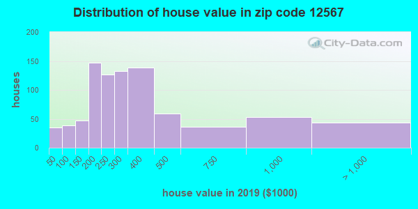 Zip code 12567 house/condo values in 2010