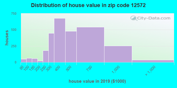 Zip code 12572 house/condo values in 2010