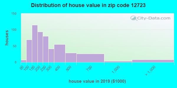 Zip code 12723 house/condo values in 2010