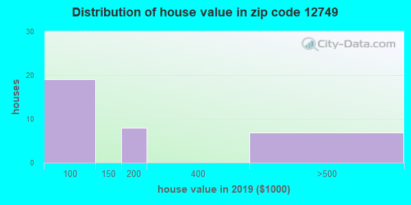 Zip code 12749 house/condo values in 2010