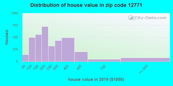 Zip code 12771 house/condo values in 2010