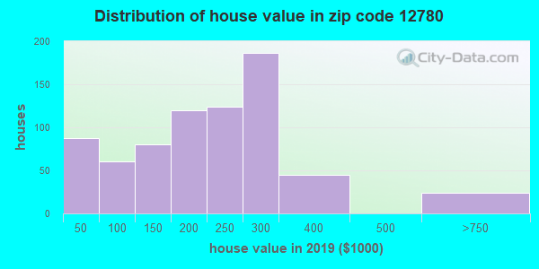 Zip code 12780 house/condo values in 2010