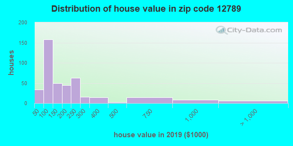 Zip code 12789 house/condo values in 2010