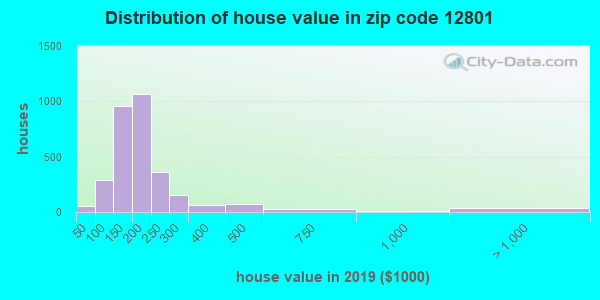 Zip code 12801 house/condo values in 2010