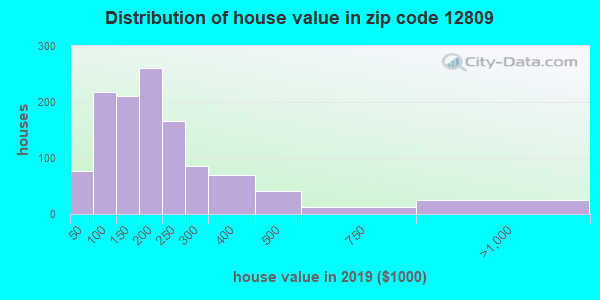 Zip code 12809 house/condo values in 2010