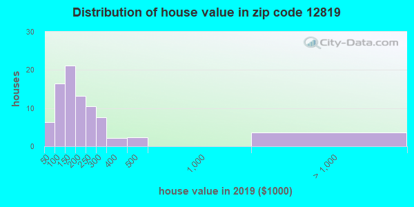 Zip code 12819 house/condo values in 2010