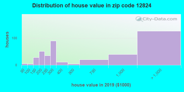 Zip code 12824 house/condo values in 2010