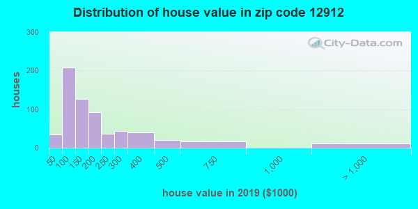 Zip code 12912 house/condo values in 2010