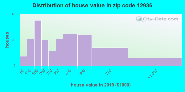 Zip code 12936 house/condo values in 2010