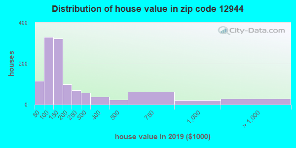 Estimate of home value of owner-occupied houses/condos in 2013 in zip code 12944