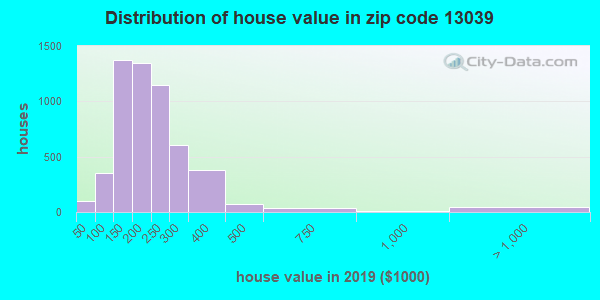 Zip code 13039 house/condo values in 2010