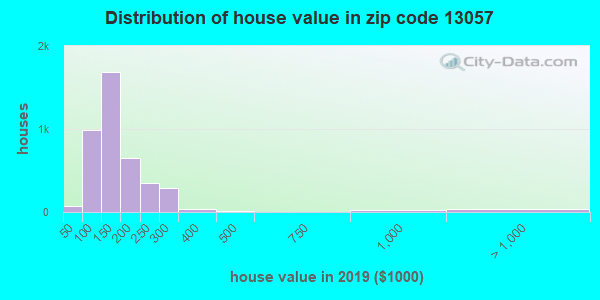 Zip code 13057 house/condo values in 2010