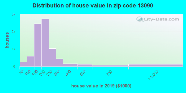 Estimate of home value of owner-occupied houses/condos in 2015 in zip code 13090
