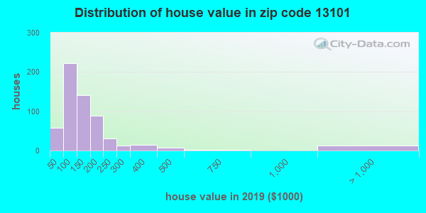 Zip code 13101 house/condo values in 2010