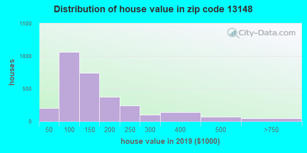 Zip code 13148 house/condo values in 2010