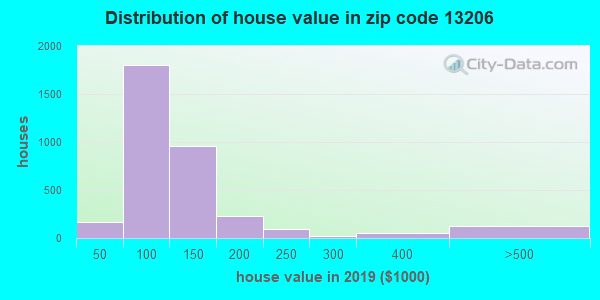 Zip code 13206 house/condo values in 2010