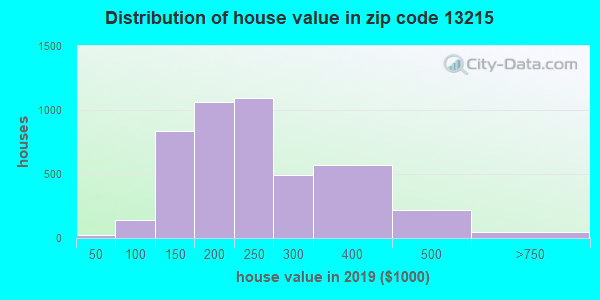 Zip code 13215 house/condo values in 2010