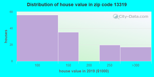 Zip code 13319 house/condo values in 2010