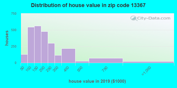 Estimate of home value of owner-occupied houses/condos in 2013 in zip code 13367
