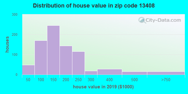 Zip code 13408 house/condo values in 2010