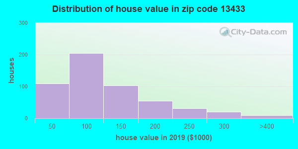 Zip code 13433 house/condo values in 2010