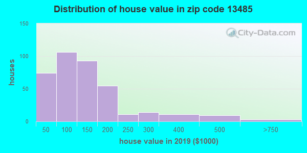 Zip code 13485 house/condo values in 2010