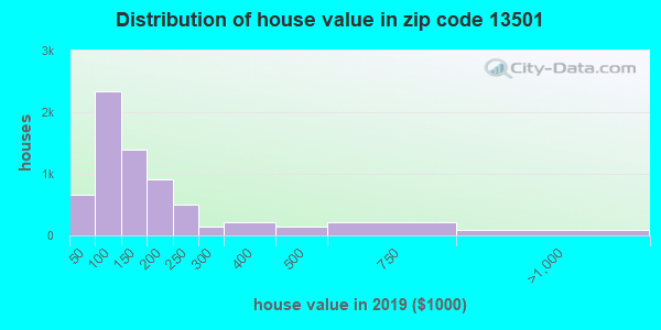 Estimate of home value of owner-occupied houses/condos in 2015 in zip code 13501