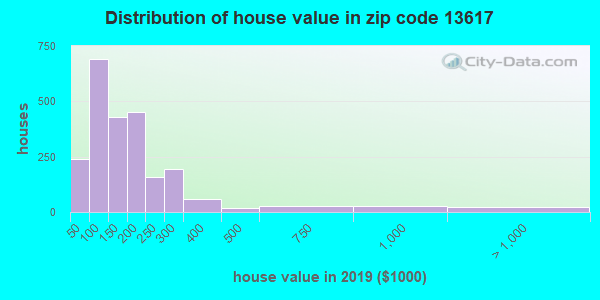 Zip code 13617 house/condo values in 2010