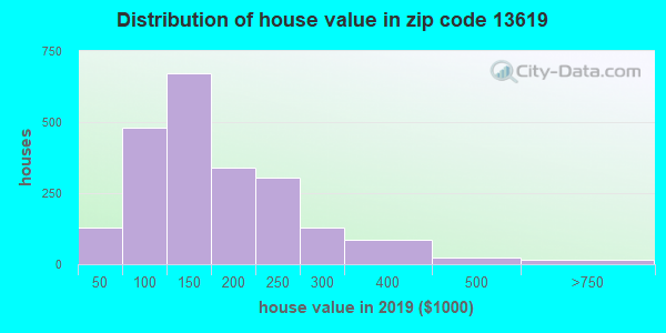 Zip code 13619 house/condo values in 2010
