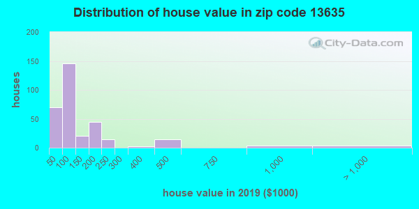 Zip code 13635 house/condo values in 2010