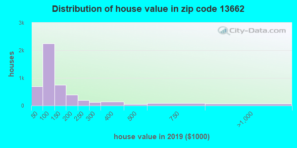 Zip code 13662 house/condo values in 2011