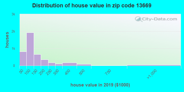 Zip code 13669 house/condo values in 2010