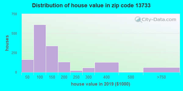 Estimate of home value of owner-occupied houses/condos in 2013 in zip code 13733