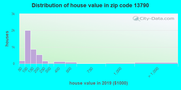 Zip code 13790 house/condo values in 2010
