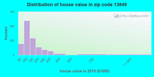 Estimate of home value of owner-occupied houses/condos in 2013 in zip code 13849