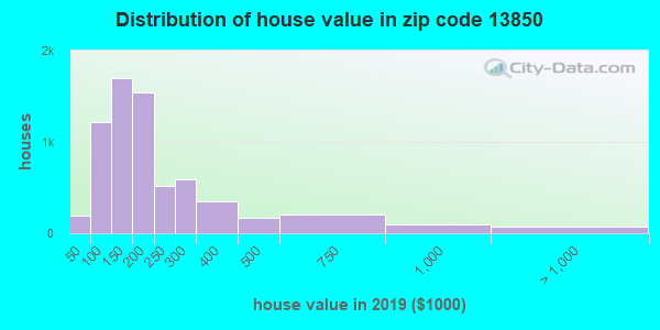 Zip code 13850 house/condo values in 2010