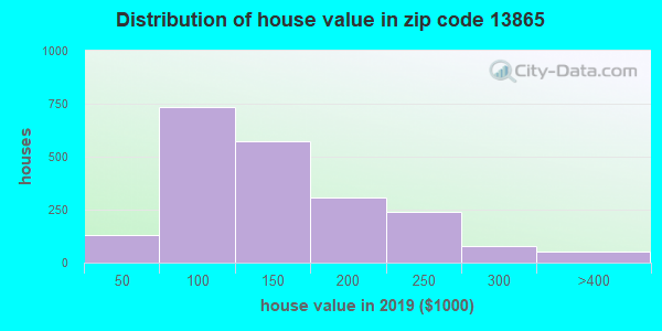 Zip code 13865 house/condo values in 2010