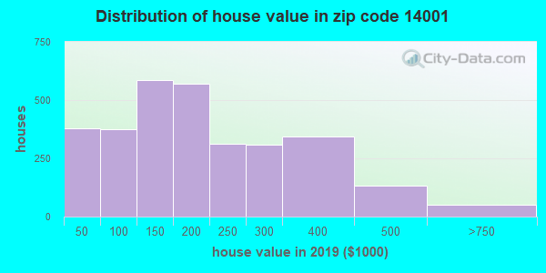 Zip code 14001 house/condo values in 2010
