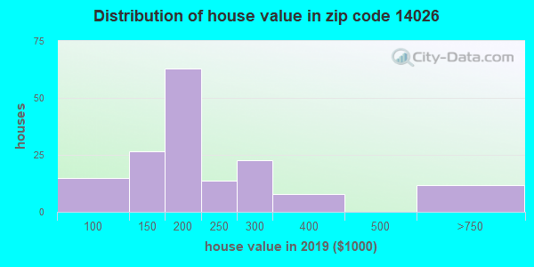 Zip code 14026 house/condo values in 2010