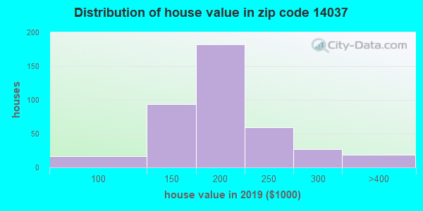 Zip code 14037 house/condo values in 2010