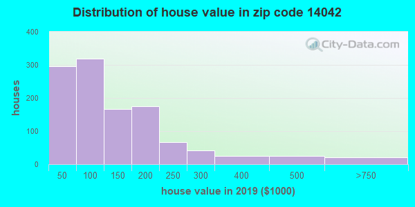 Zip code 14042 house/condo values in 2010