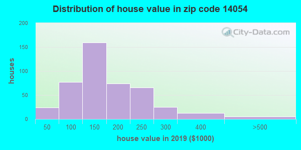 Zip code 14054 house/condo values in 2010