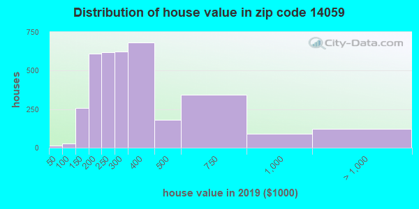 Zip code 14059 house/condo values in 2010