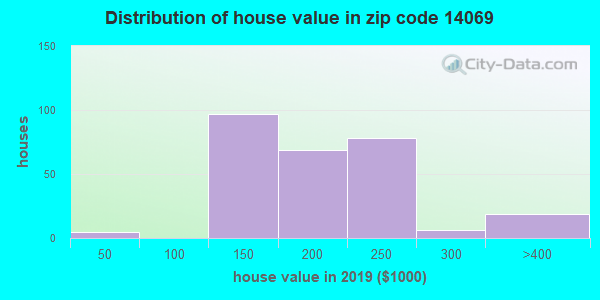Zip code 14069 house/condo values in 2010