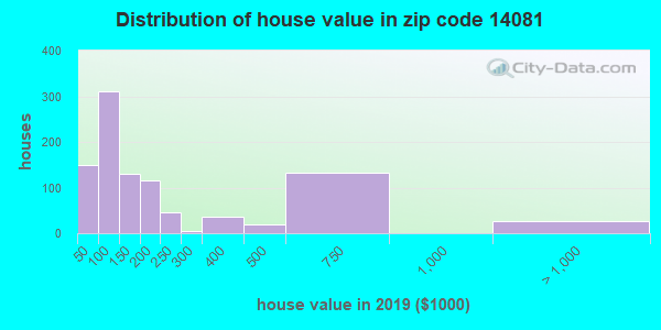 Zip code 14081 house/condo values in 2010